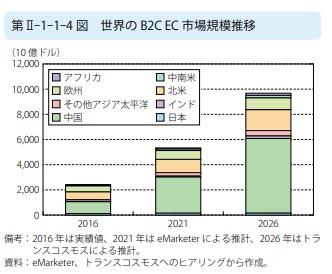 世界のB2CEC市場規模推移