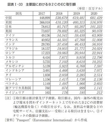 BtoCのEC取引額