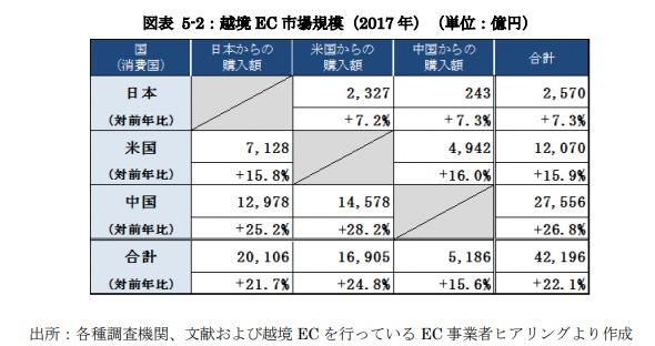 越境EC市場規模