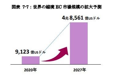 世界の越境 EC 市場規模の拡大予測