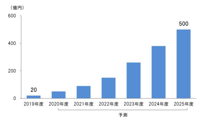 自動車サブスクリプションサービス市場規模・予測